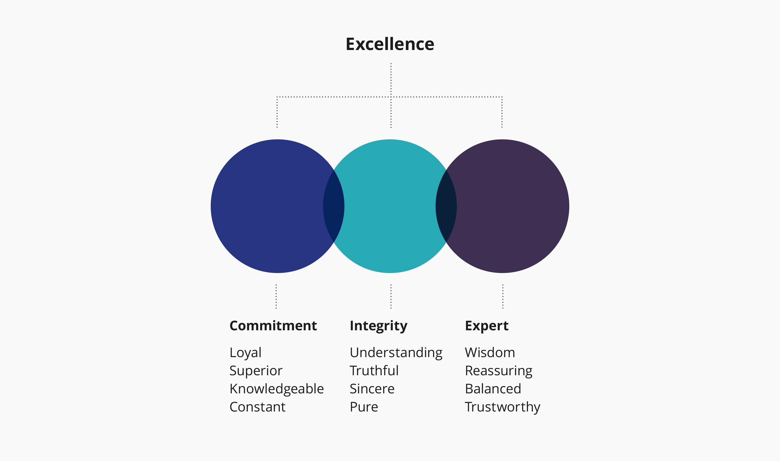 Branding Definition Agency